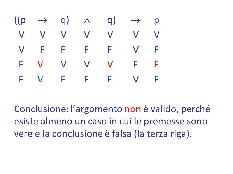 ((p  q)  q)  p V V V V V V V V F F F F V F F V V V V F F F V F F F V F Conclusione: l'argomento non è valido, perché esiste almeno un caso in cui le premesse sono vere e la conclusione è falsa (la terza riga).