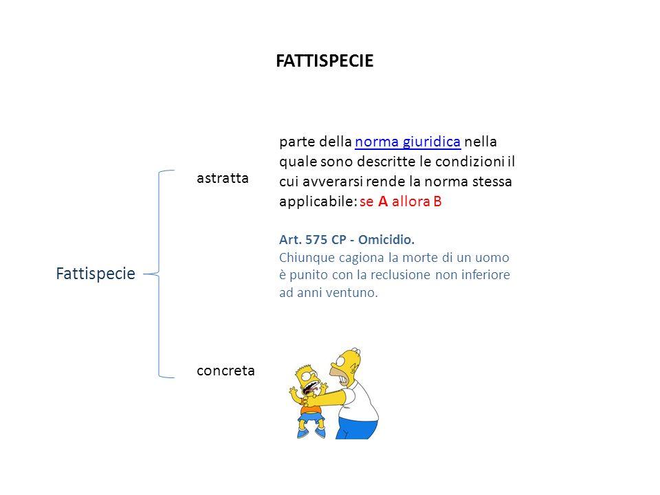 FATTISPECIE Fattispecie