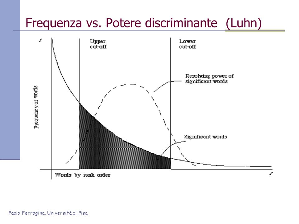 Frequenza vs. Potere discriminante (Luhn)