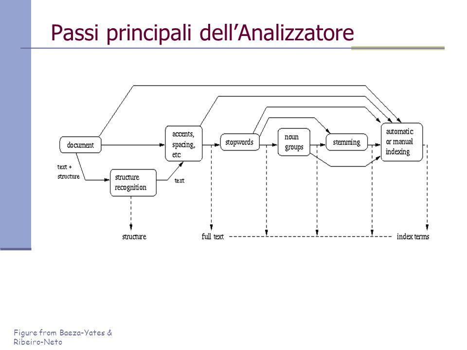 Passi principali dell'Analizzatore