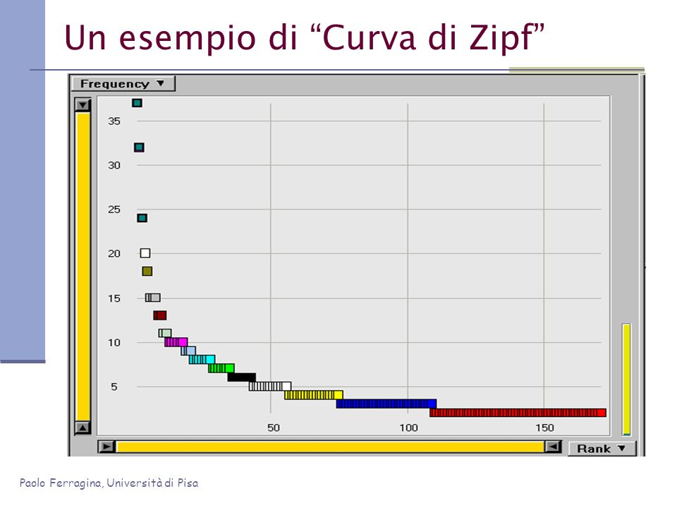 Un esempio di Curva di Zipf