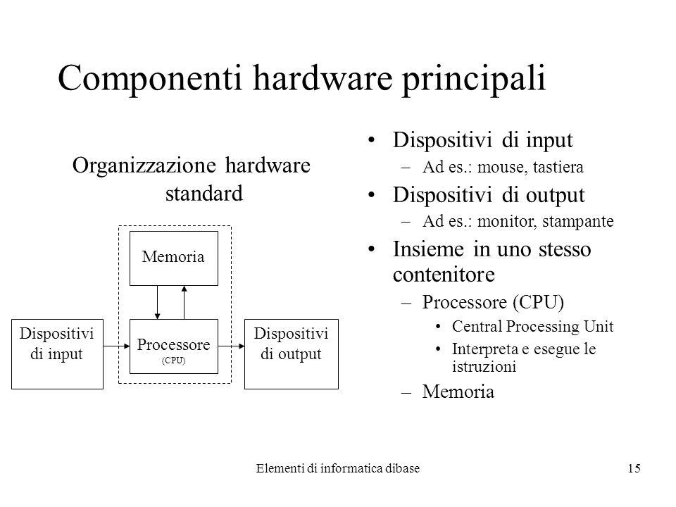 Componenti hardware principali