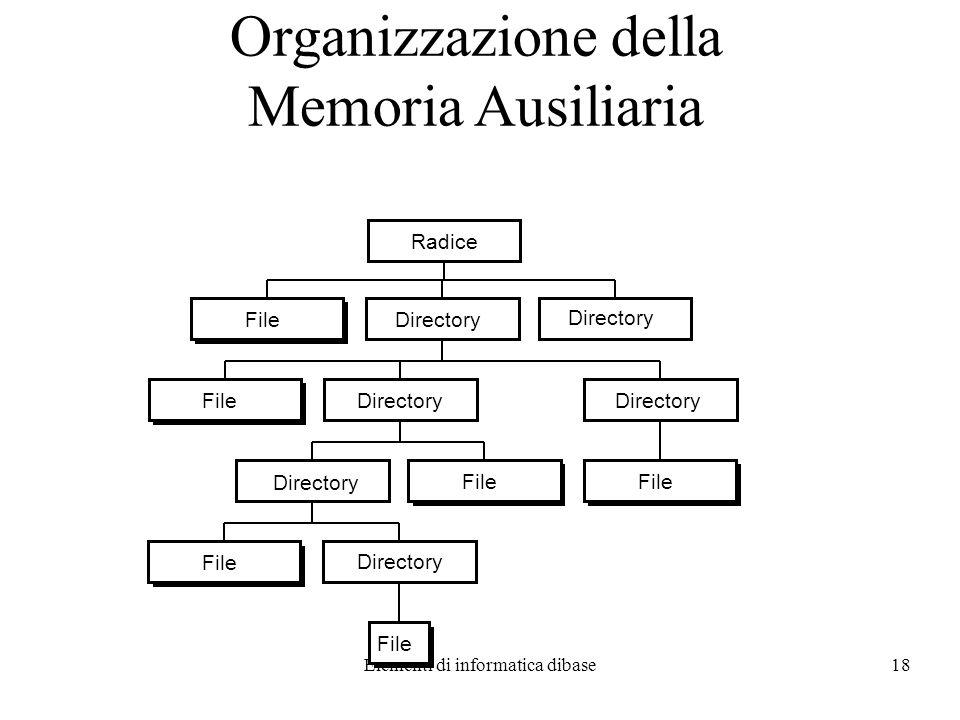 Organizzazione della Memoria Ausiliaria