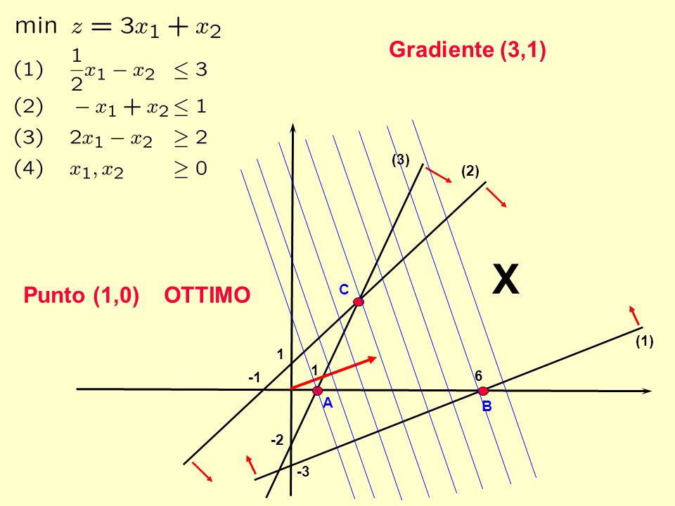 Gradiente (3,1) (3) (2) X Punto (1,0) OTTIMO C (1) 1 1 -1 6 A B -2 -3