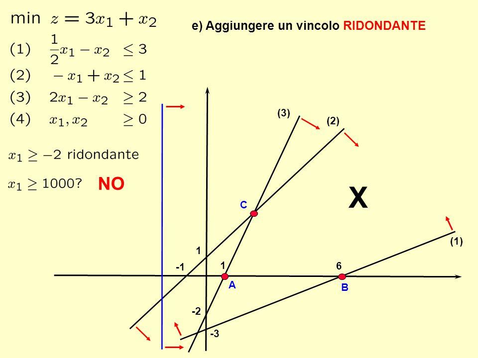 X NO e) Aggiungere un vincolo RIDONDANTE (3) (2) C (1) 1 1 -1 6 A B -2
