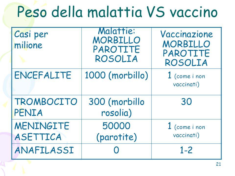 Peso della malattia VS vaccino