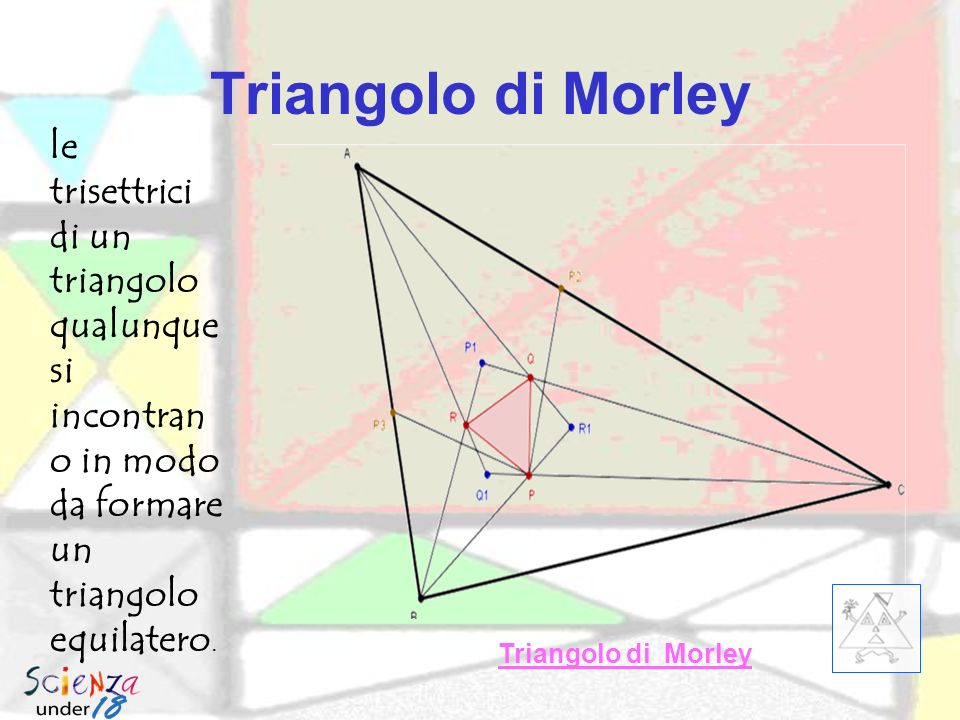 Triangolo di Morley le trisettrici di un triangolo qualunque si incontrano in modo da formare un triangolo equilatero.