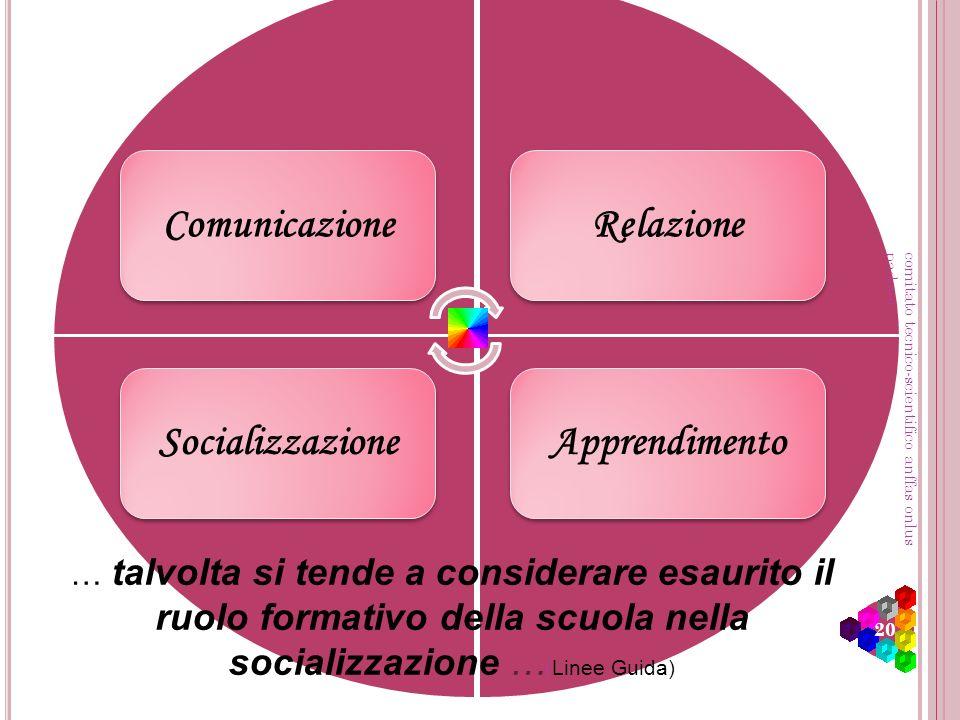 Comunicazione Relazione Socializzazione Apprendimento