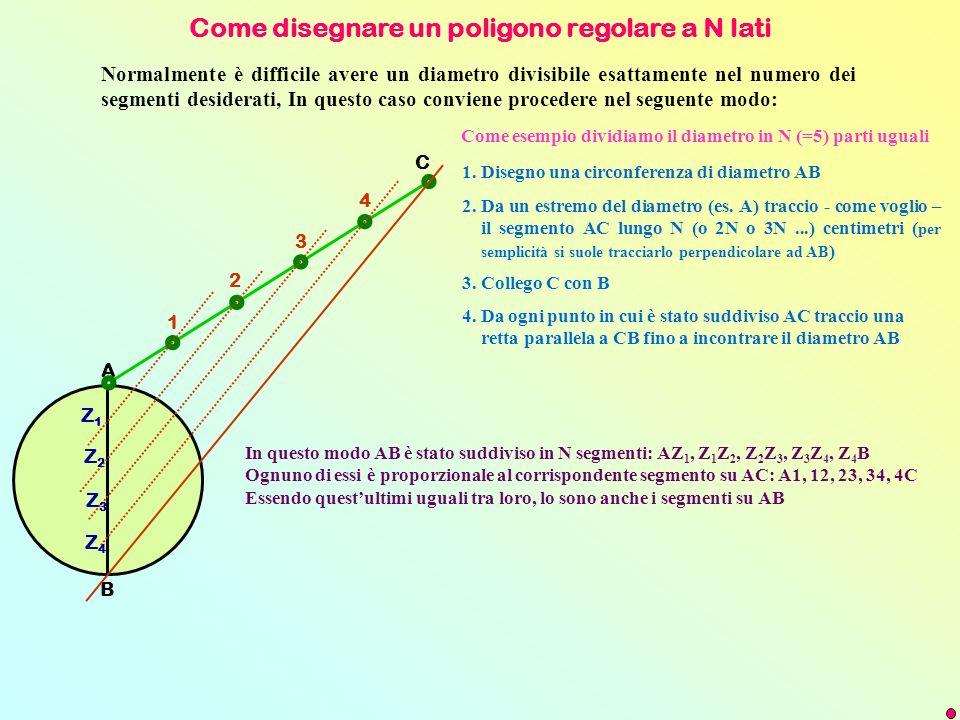Come disegnare un poligono regolare a N lati