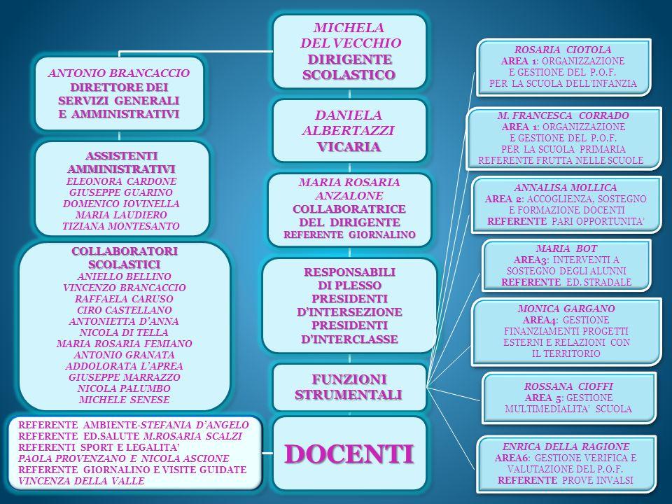 DOCENTI MICHELA DEL VECCHIO DIRIGENTE SCOLASTICO DANIELA ALBERTAZZI