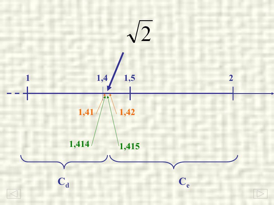 1 2 1,5 1,4 1,41 1,42 1,414 1,415 Cd Ce