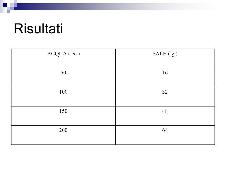 Risultati ACQUA ( cc ) SALE ( g ) 50 16 100 32 150 48 200 64