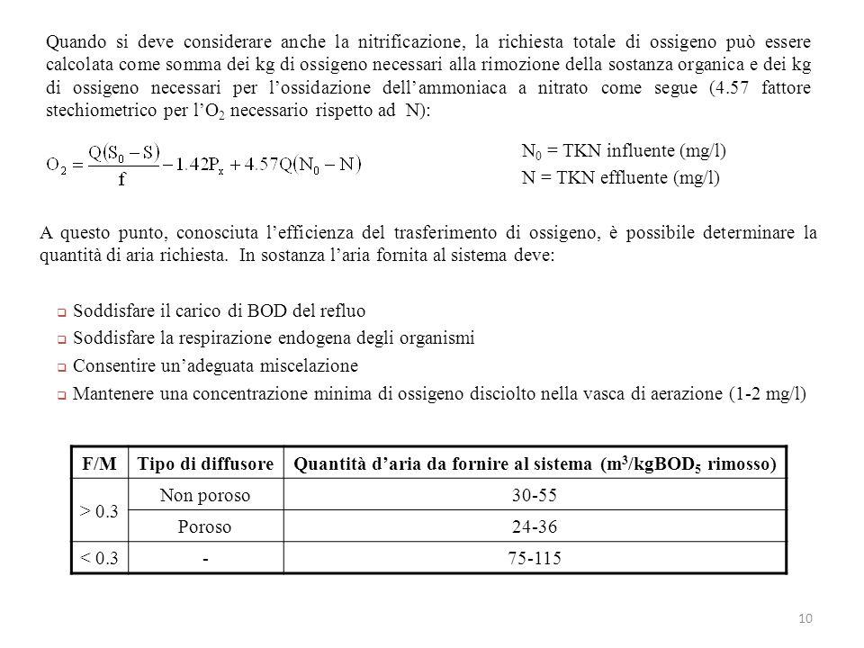 Quantità d'aria da fornire al sistema (m3/kgBOD5 rimosso)