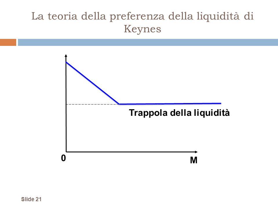 La teoria della preferenza della liquidità di Keynes