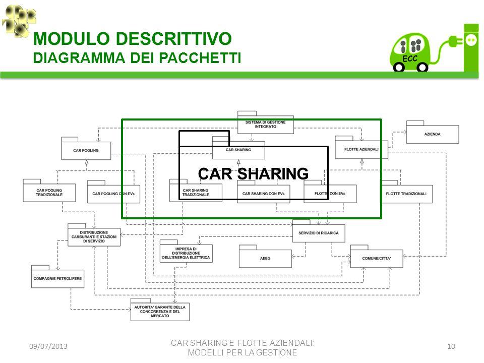 MODULO DESCRITTIVO CAR SHARING DIAGRAMMA DEI PACCHETTI 09/07/2013