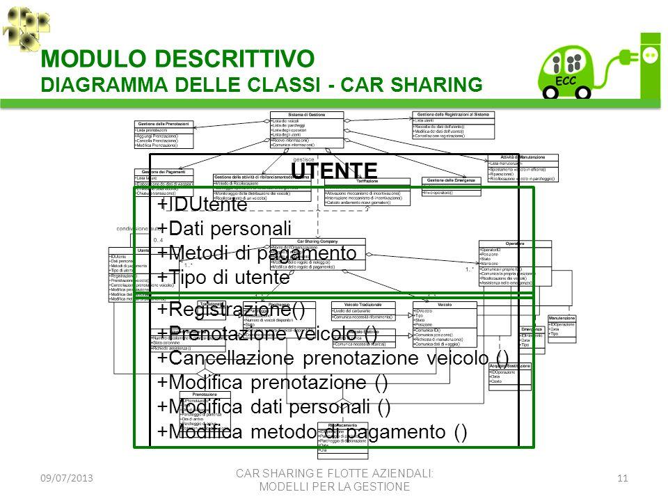 MODULO DESCRITTIVO UTENTE DIAGRAMMA DELLE CLASSI - CAR SHARING