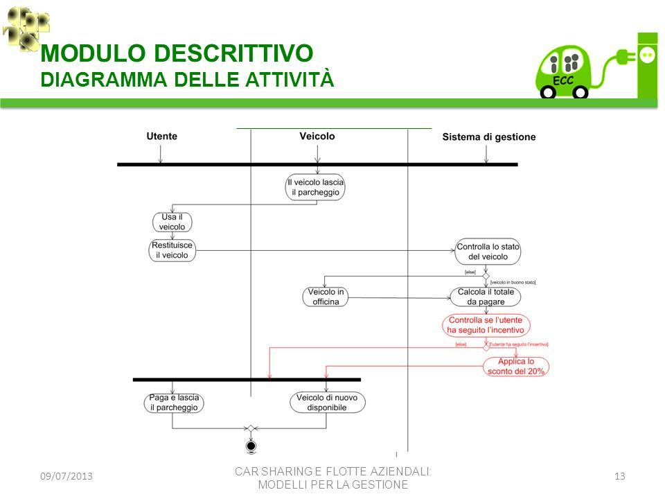MODULO DESCRITTIVO DIAGRAMMA DELLE ATTIVITÀ SCENARIO TO BE