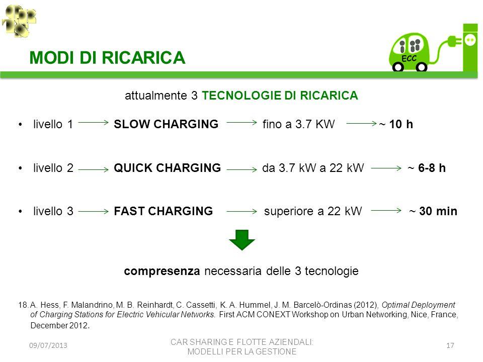 MODI DI RICARICA attualmente 3 TECNOLOGIE DI RICARICA