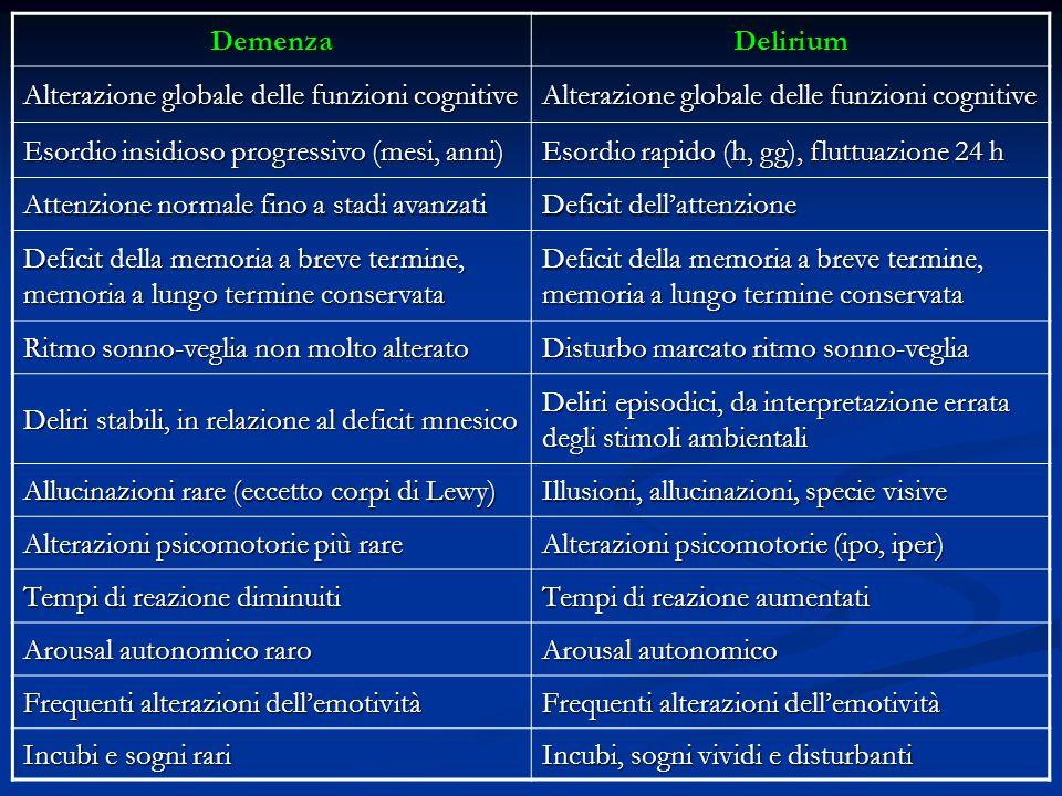 Demenza Delirium. Alterazione globale delle funzioni cognitive. Esordio insidioso progressivo (mesi, anni)