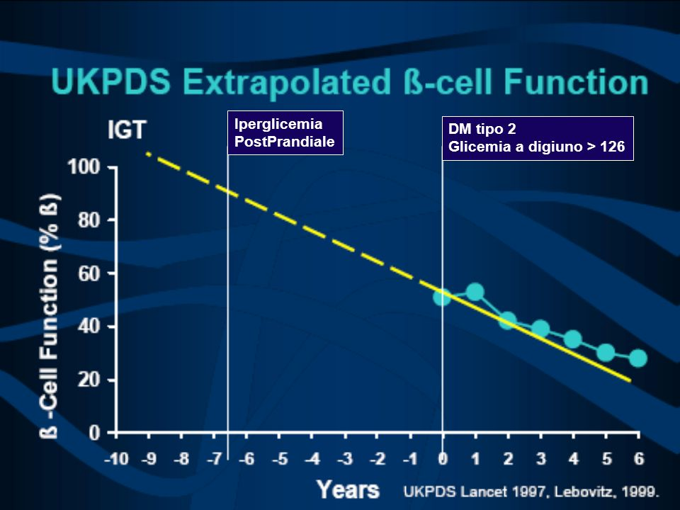 Iperglicemia PostPrandiale DM tipo 2 Glicemia a digiuno > 126