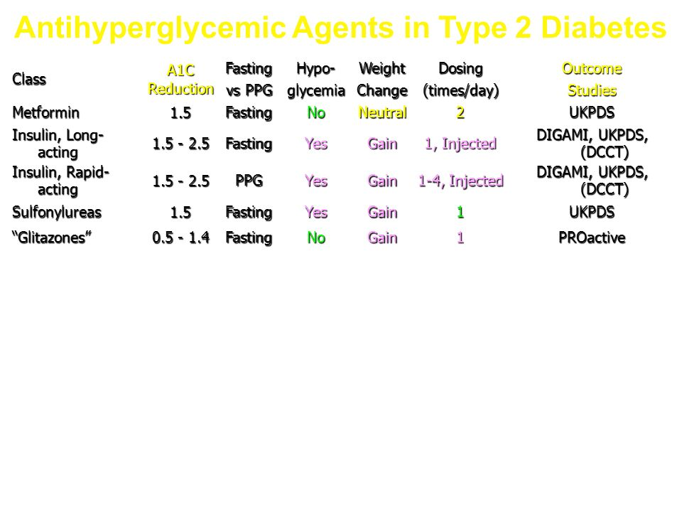Antihyperglycemic Agents in Type 2 Diabetes