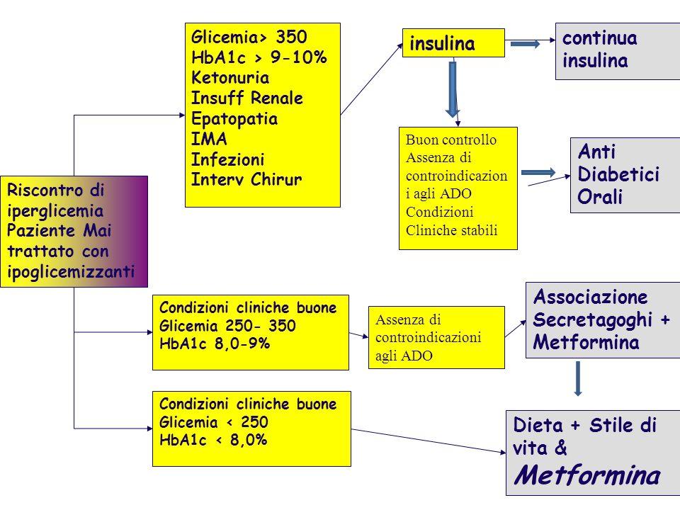 Dieta + Stile di vita & Metformina