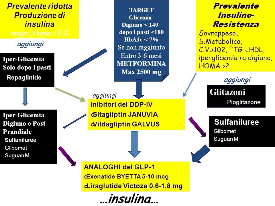 Prevalente Insulino-Resistenza