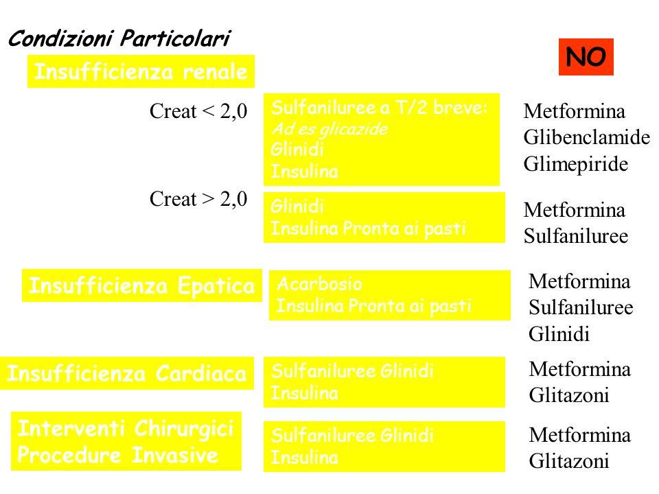 NO Condizioni Particolari Insufficienza renale Creat < 2,0
