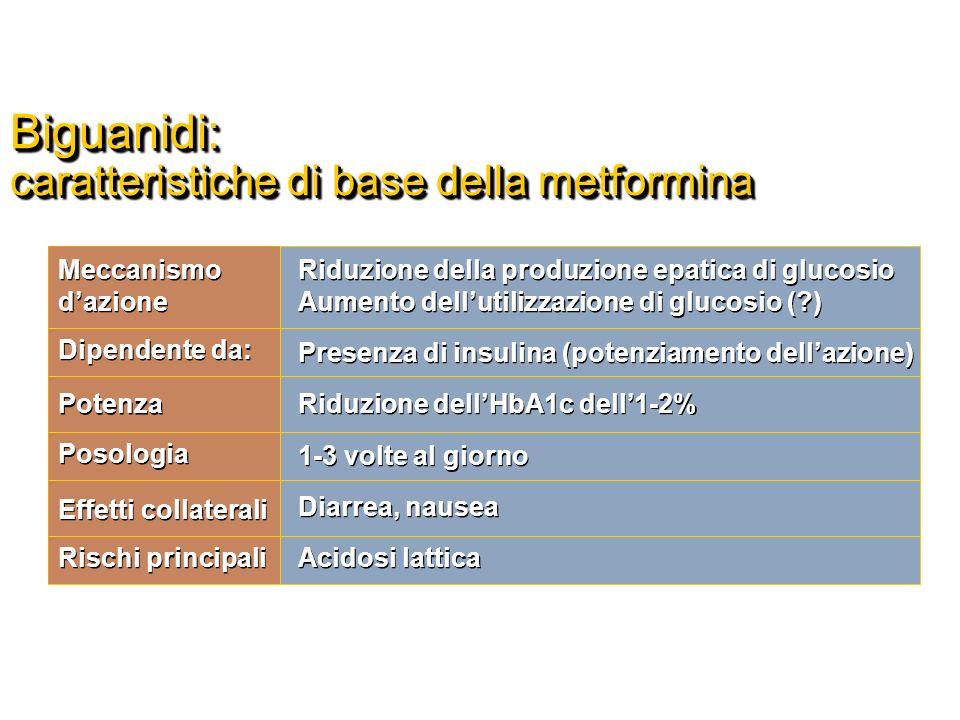 Biguanidi: caratteristiche di base della metformina