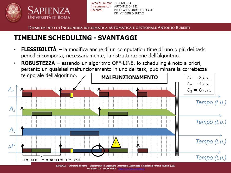 TIMELINE SCHEDULING - SVANTAGGI