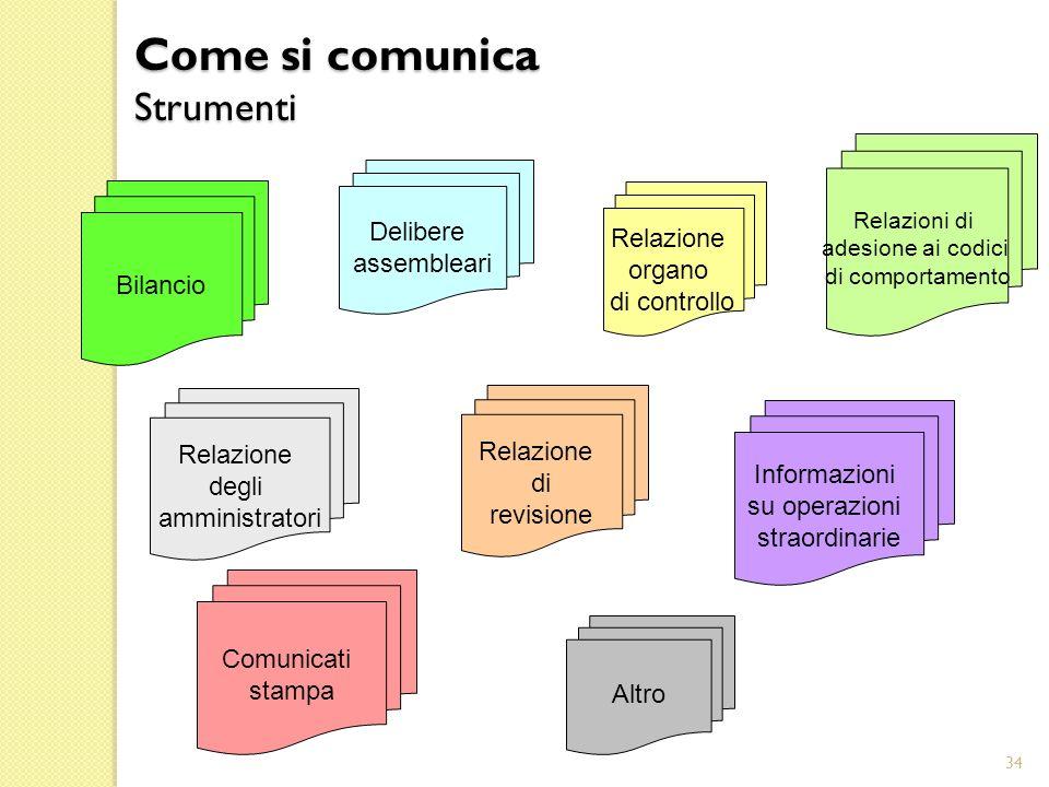 Come si comunica Strumenti
