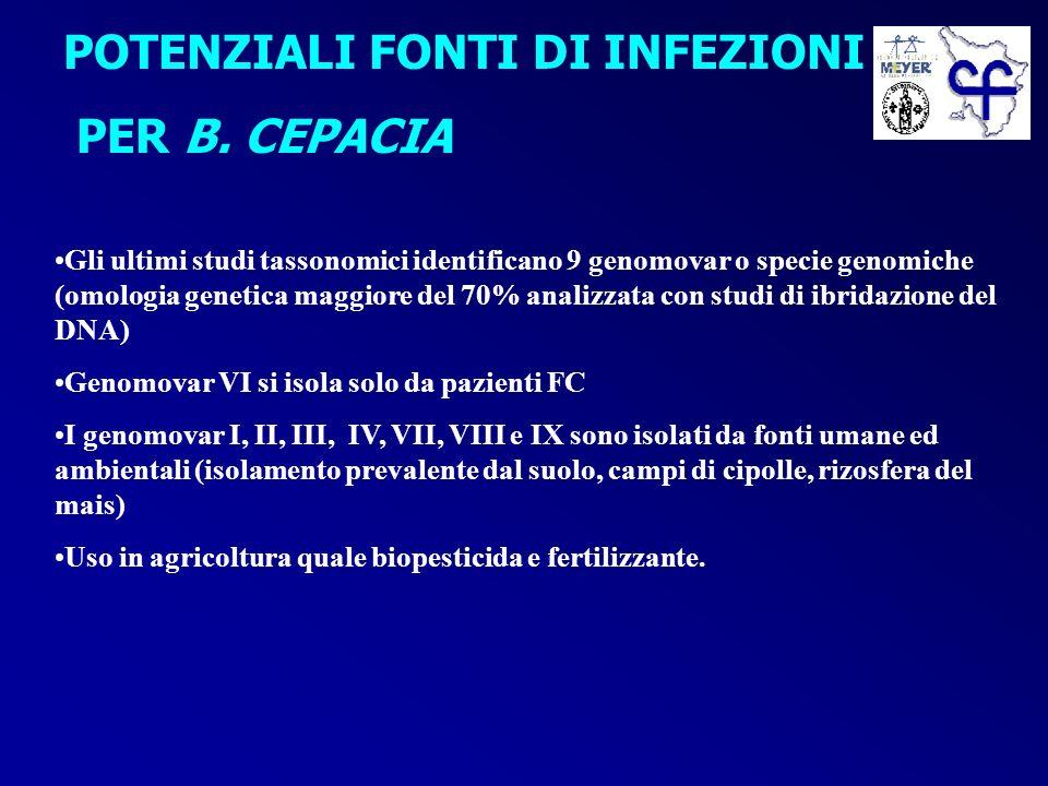 POTENZIALI FONTI DI INFEZIONI PER B. CEPACIA