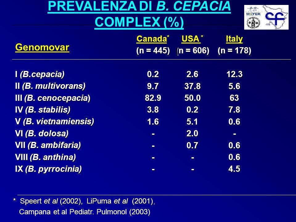 PREVALENZA DI B. CEPACIA COMPLEX (%)