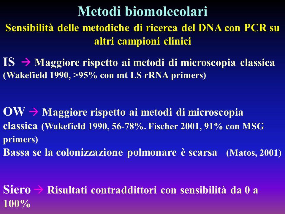 Metodi biomolecolari Sensibilità delle metodiche di ricerca del DNA con PCR su altri campioni clinici.