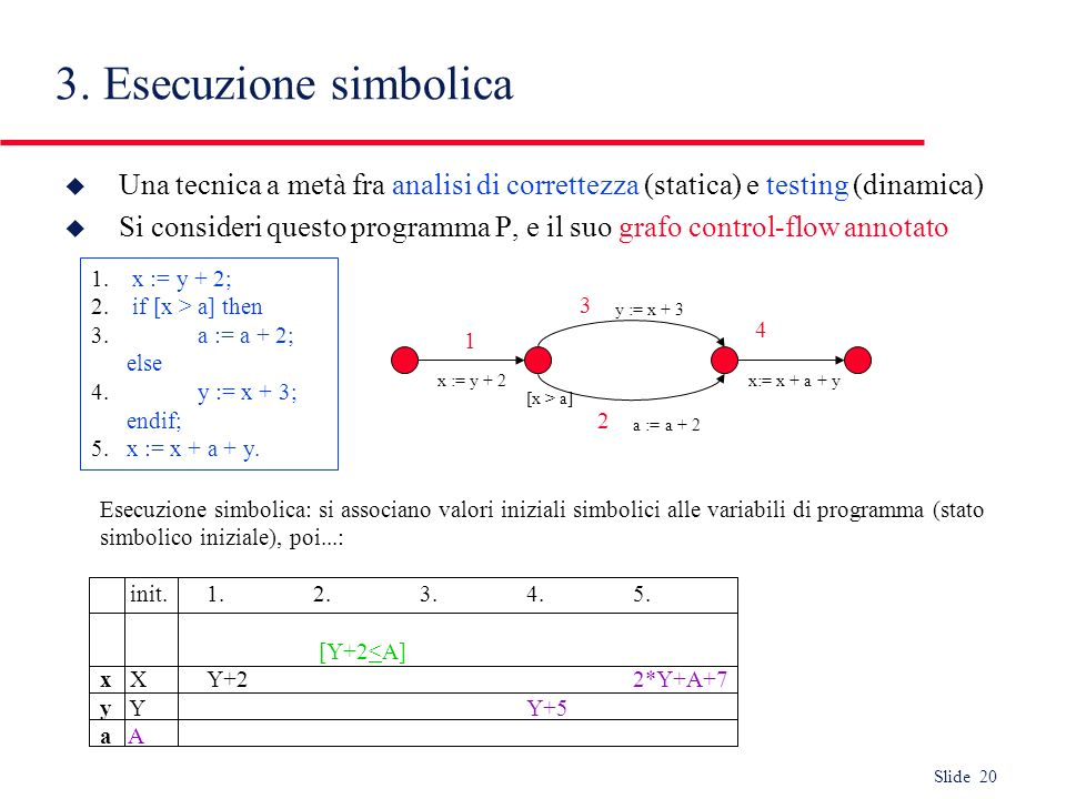 3. Esecuzione simbolica Una tecnica a metà fra analisi di correttezza (statica) e testing (dinamica)