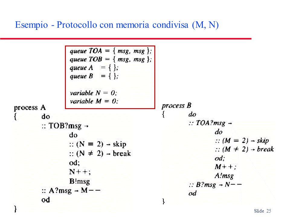 Esempio - Protocollo con memoria condivisa (M, N)