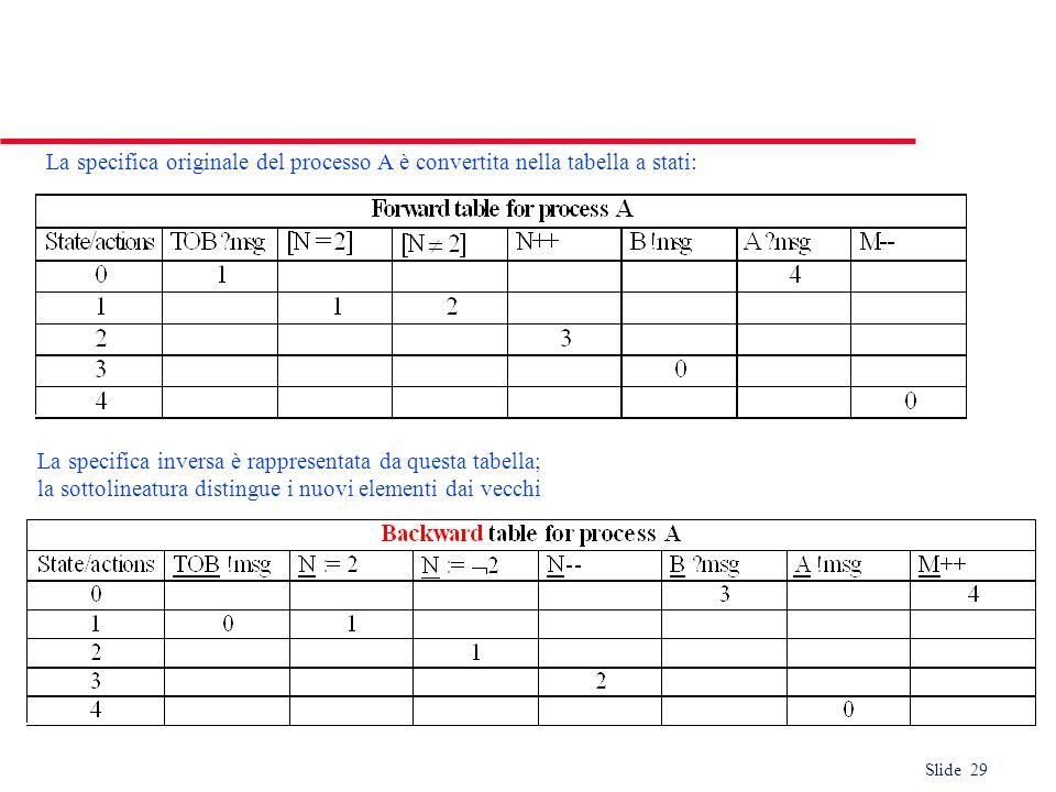 La specifica originale del processo A è convertita nella tabella a stati: