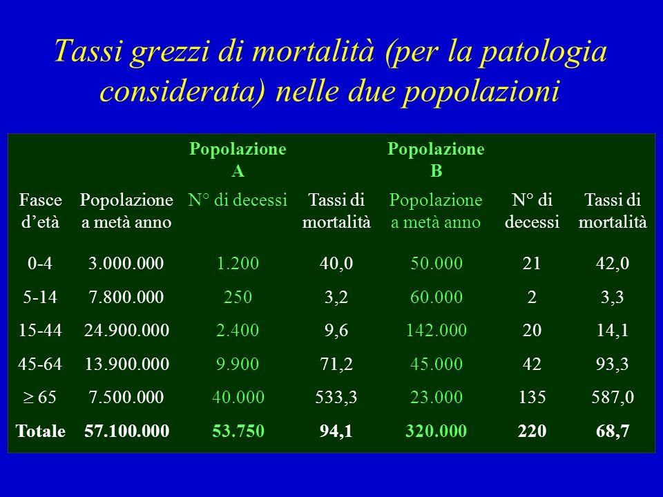 Popolazione a metà anno