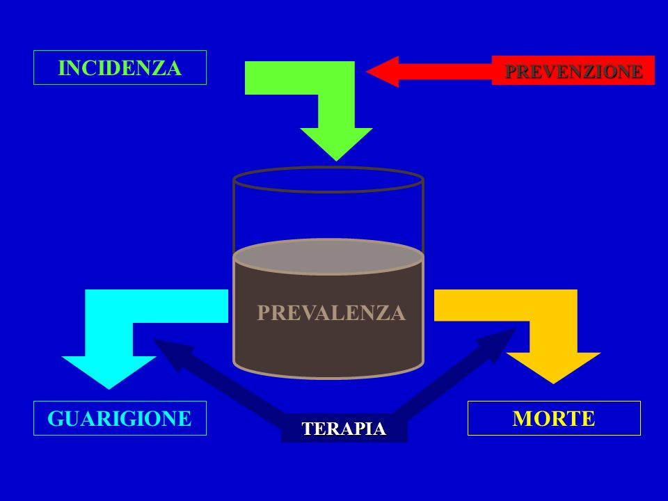 INCIDENZA PREVALENZA GUARIGIONE MORTE
