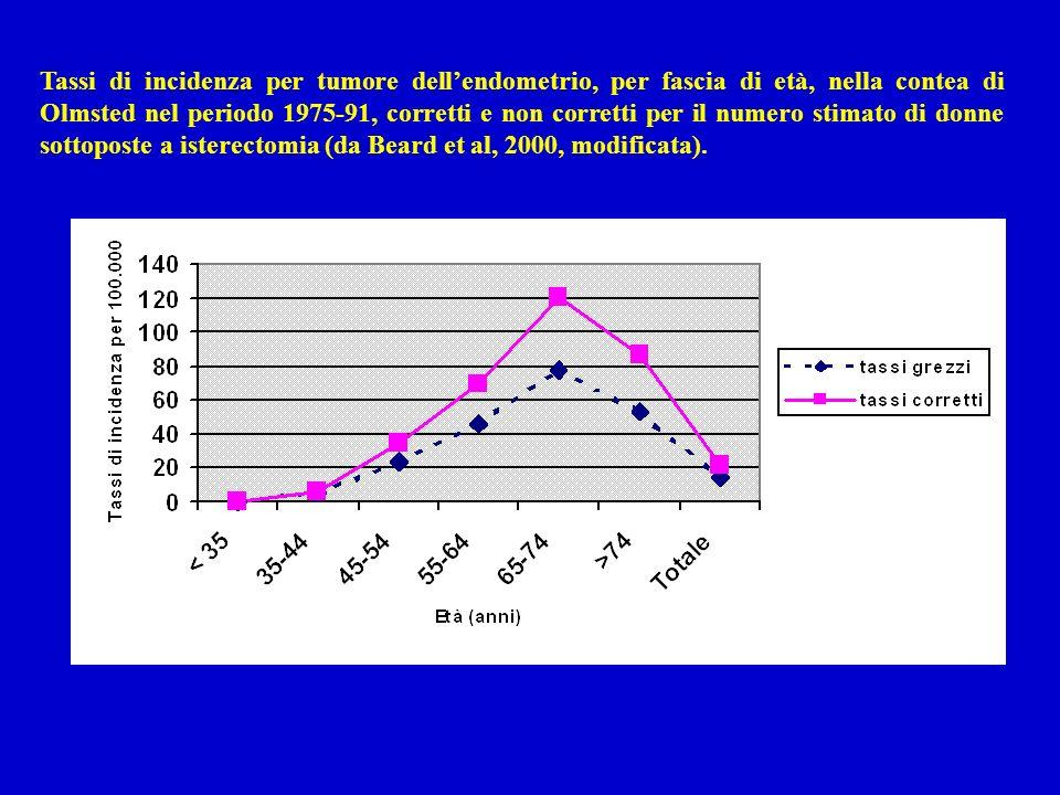 Tassi di incidenza per tumore dell'endometrio, per fascia di età, nella contea di Olmsted nel periodo 1975-91, corretti e non corretti per il numero stimato di donne sottoposte a isterectomia (da Beard et al, 2000, modificata).