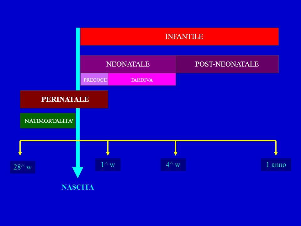 INFANTILE POST-NEONATALE PERINATALE NEONATALE NASCITA 1^ w 4^ w 1 anno