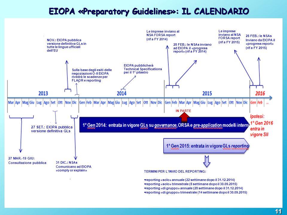 EIOPA «Preparatory Guidelines»: IL CALENDARIO