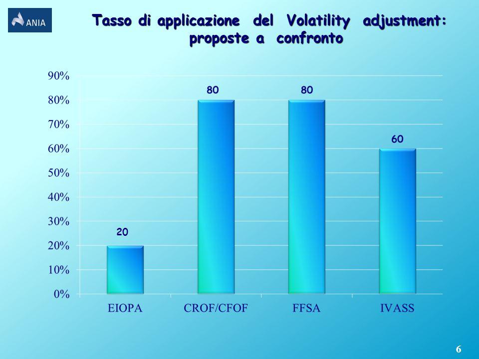 Tasso di applicazione del Volatility adjustment: proposte a confronto