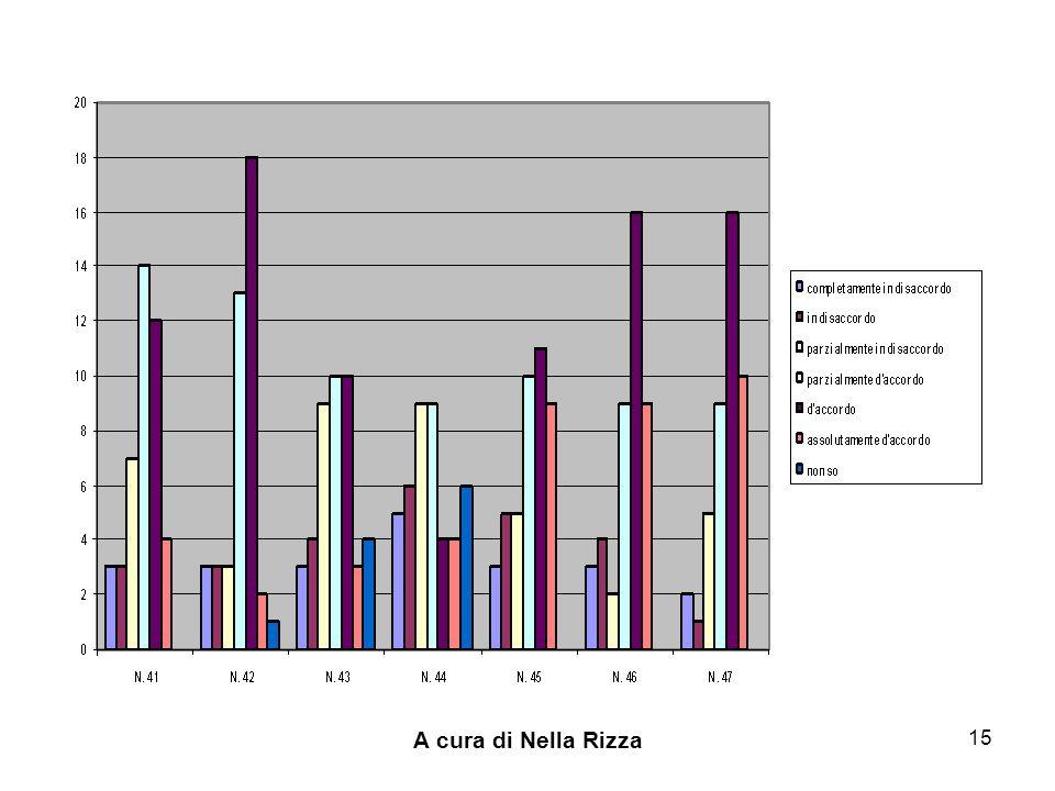A cura di Nella Rizza