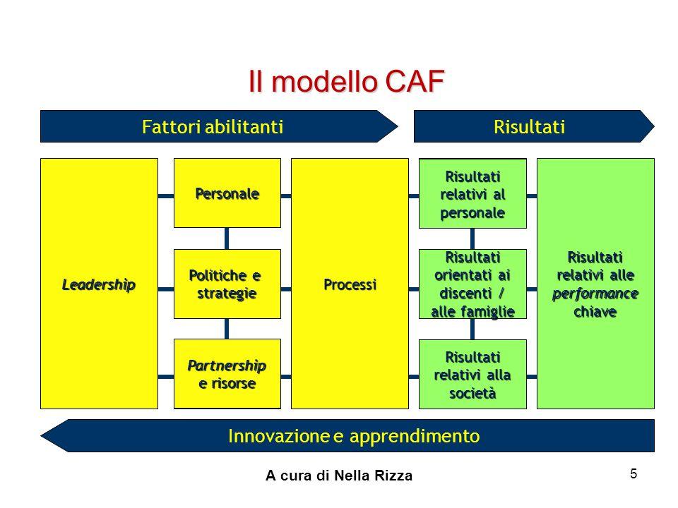 Il modello CAF Fattori abilitanti Risultati