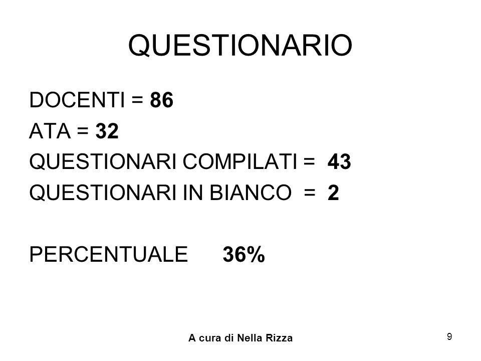 QUESTIONARIO DOCENTI = 86 ATA = 32 QUESTIONARI COMPILATI = 43
