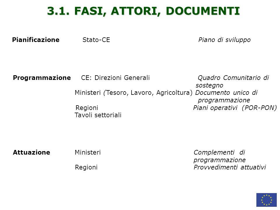 3.1. FASI, ATTORI, DOCUMENTI Pianificazione Stato-CE Piano di sviluppo