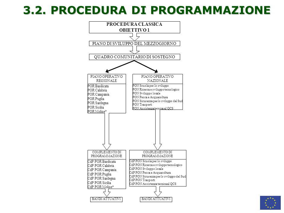 3.2. PROCEDURA DI PROGRAMMAZIONE