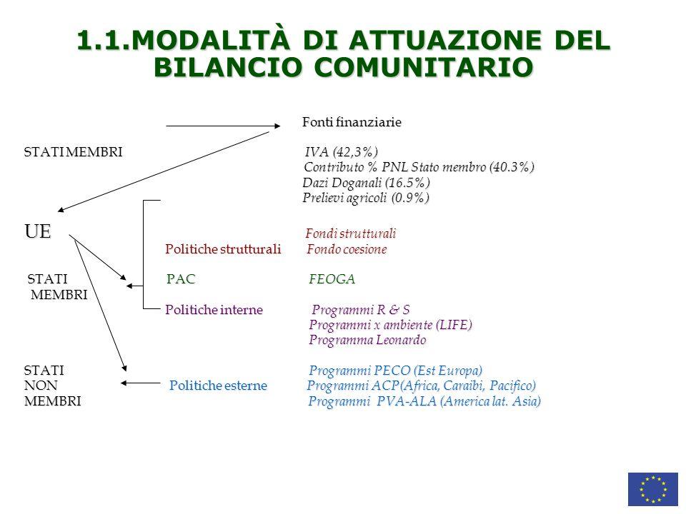 1.1.MODALITÀ DI ATTUAZIONE DEL BILANCIO COMUNITARIO