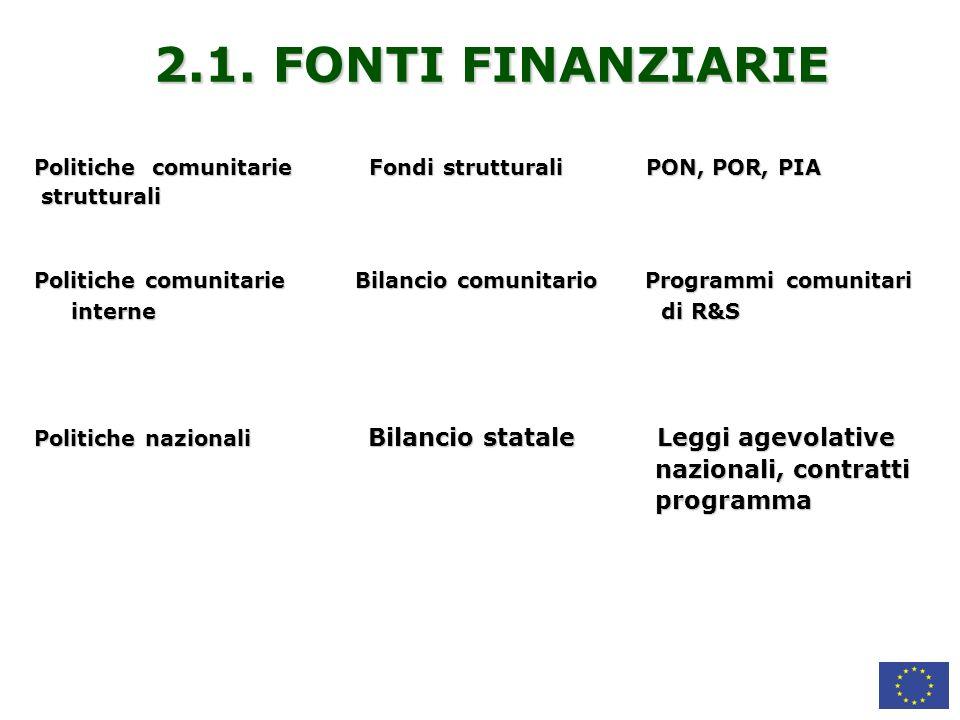 2.1. FONTI FINANZIARIE nazionali, contratti programma